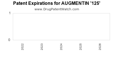 Drug patent expirations by year for AUGMENTIN '125'