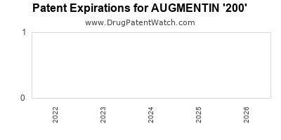 Drug patent expirations by year for AUGMENTIN '200'
