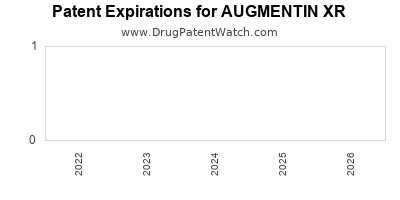 Drug patent expirations by year for AUGMENTIN XR