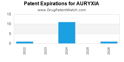 Drug patent expirations by year for AURYXIA