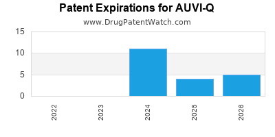 drug patent expirations by year for AUVI-Q