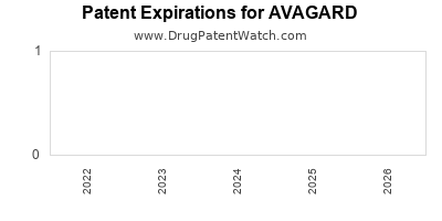 Drug patent expirations by year for AVAGARD
