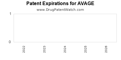 Drug patent expirations by year for AVAGE