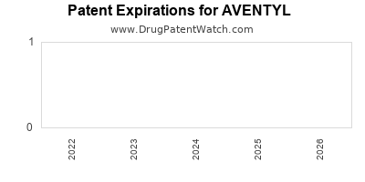 Drug patent expirations by year for AVENTYL