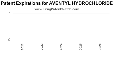 drug patent expirations by year for AVENTYL HYDROCHLORIDE