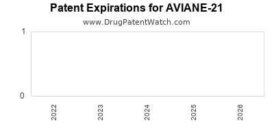 Drug patent expirations by year for AVIANE-21