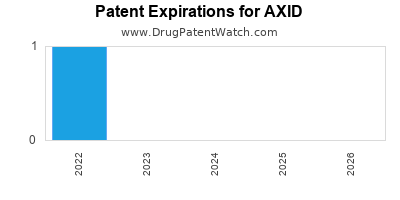 drug patent expirations by year for AXID