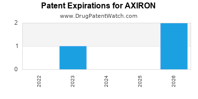Annual Drug Patent Expirations for AXIRON