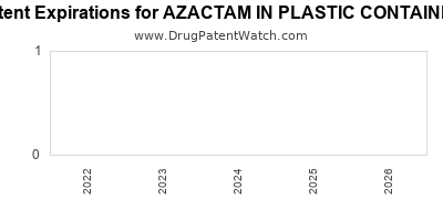 Drug patent expirations by year for AZACTAM IN PLASTIC CONTAINER