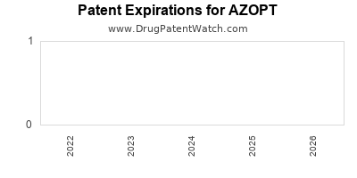 Drug patent expirations by year for AZOPT
