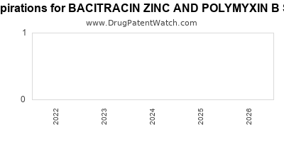 drug patent expirations by year for BACITRACIN ZINC AND POLYMYXIN B SULFATE