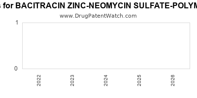 drug patent expirations by year for BACITRACIN ZINC-NEOMYCIN SULFATE-POLYMYXIN B SULFATE