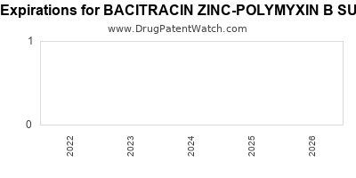 drug patent expirations by year for BACITRACIN ZINC-POLYMYXIN B SULFATE