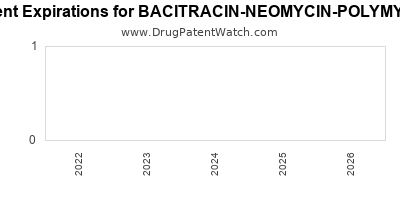 drug patent expirations by year for BACITRACIN-NEOMYCIN-POLYMYXIN