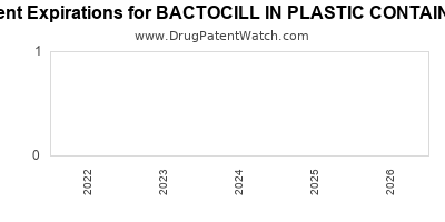 drug patent expirations by year for BACTOCILL IN PLASTIC CONTAINER