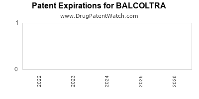 Drug patent expirations by year for BALCOLTRA