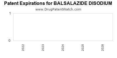 Drug patent expirations by year for BALSALAZIDE DISODIUM