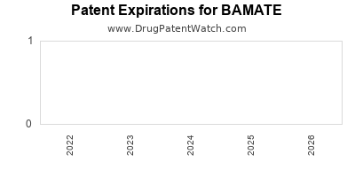 Drug patent expirations by year for BAMATE