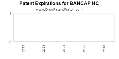 Drug patent expirations by year for BANCAP HC