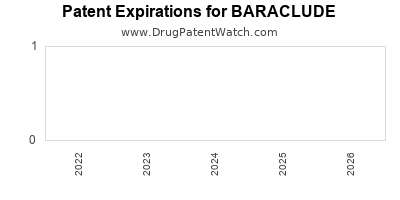 drug patent expirations by year for BARACLUDE