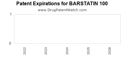 drug patent expirations by year for BARSTATIN 100