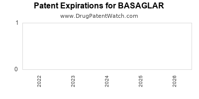 Drug patent expirations by year for BASAGLAR