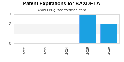 Drug patent expirations by year for BAXDELA