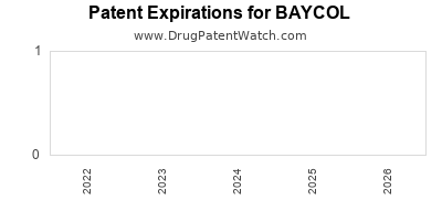 drug patent expirations by year for BAYCOL