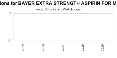 drug patent expirations by year for BAYER EXTRA STRENGTH ASPIRIN FOR MIGRAINE PAIN