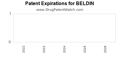 drug patent expirations by year for BELDIN