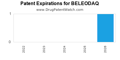 drug patent expirations by year for BELEODAQ