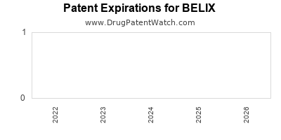 Drug patent expirations by year for BELIX