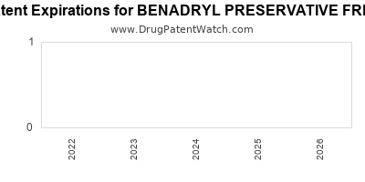 Drug patent expirations by year for BENADRYL PRESERVATIVE FREE