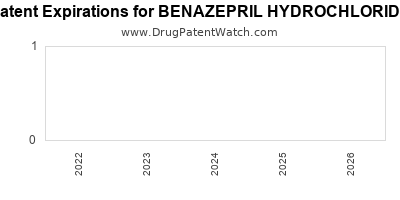 Drug patent expirations by year for BENAZEPRIL HYDROCHLORIDE