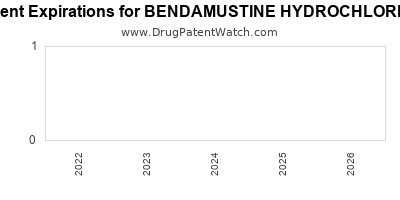 drug patent expirations by year for BENDAMUSTINE HYDROCHLORIDE