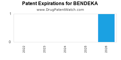 drug patent expirations by year for BENDEKA