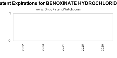 Drug patent expirations by year for BENOXINATE HYDROCHLORIDE