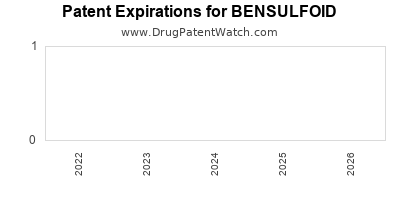 Drug patent expirations by year for BENSULFOID
