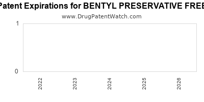 Drug patent expirations by year for BENTYL PRESERVATIVE FREE