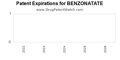 drug patent expirations by year for BENZONATATE