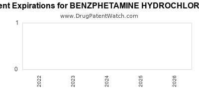 drug patent expirations by year for BENZPHETAMINE HYDROCHLORIDE