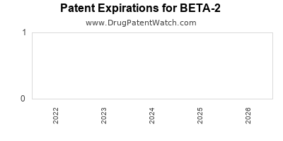 drug patent expirations by year for BETA-2