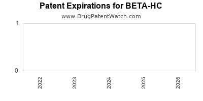 drug patent expirations by year for BETA-HC