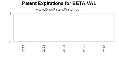 Drug patent expirations by year for BETA-VAL
