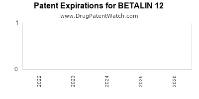 drug patent expirations by year for BETALIN 12