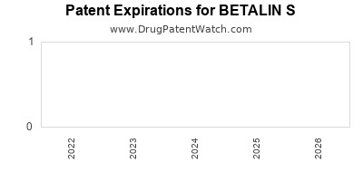 Drug patent expirations by year for BETALIN S