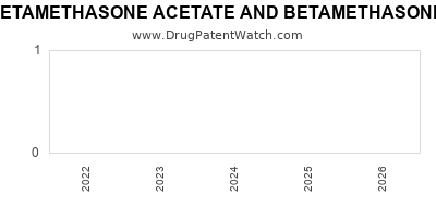 drug patent expirations by year for BETAMETHASONE ACETATE AND BETAMETHASONE SODIUM PHOSPHATE