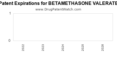 Drug patent expirations by year for BETAMETHASONE VALERATE