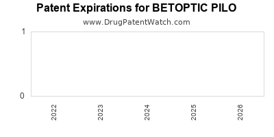 drug patent expirations by year for BETOPTIC PILO