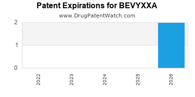 Drug patent expirations by year for BEVYXXA